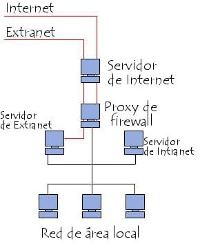 Sistema intranet/extranet