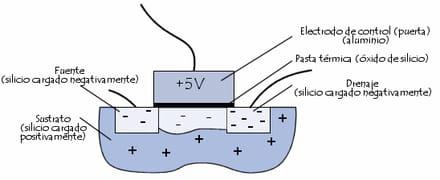 Transistor MOS