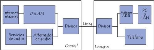 Bloques funcionales que forman una conexión ADSL