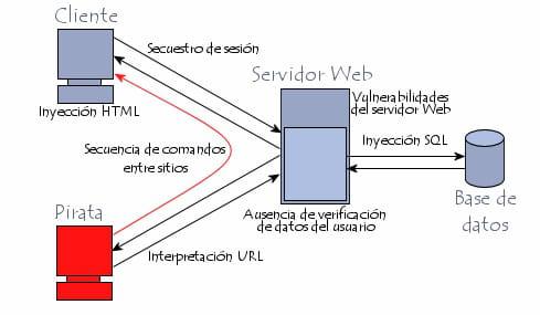 Vulnerabilidades de aplicaciones Web