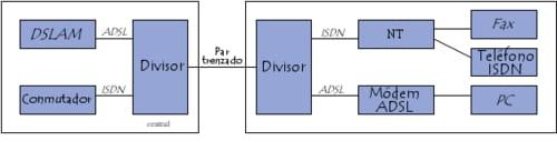 Divisor de ADSL