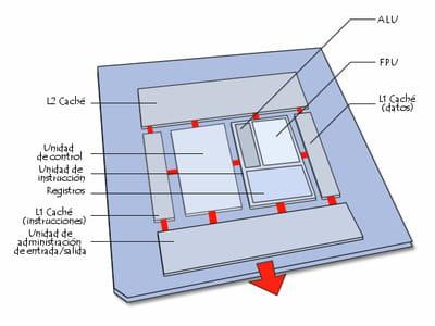 Diagrama representativo del procesador