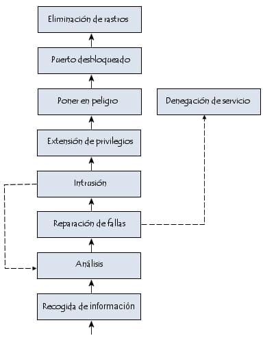 Metodología de un ataque de red