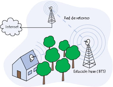 Diagrama de una red en malla WiMAX