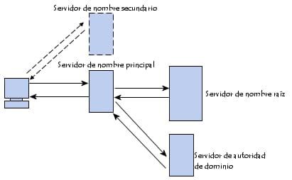 Procedimientos para la resolución del nombre de dominio