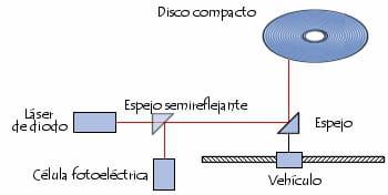 Cómo funciona un reproductor de CD-ROM