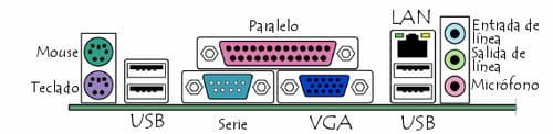 Conectores en el panel trasero