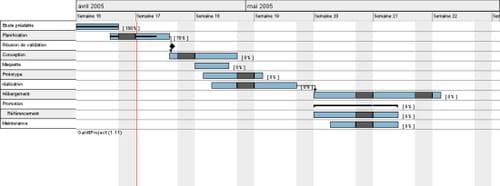 Representación de un acontecimiento en un diagrama de Gantt