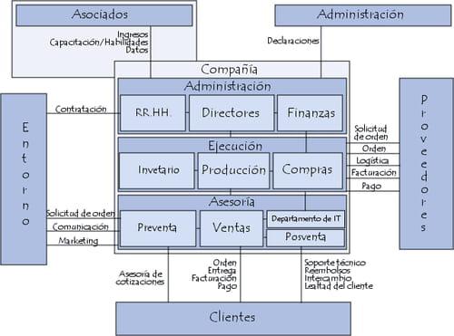 Funciones y relaciones de la empresa