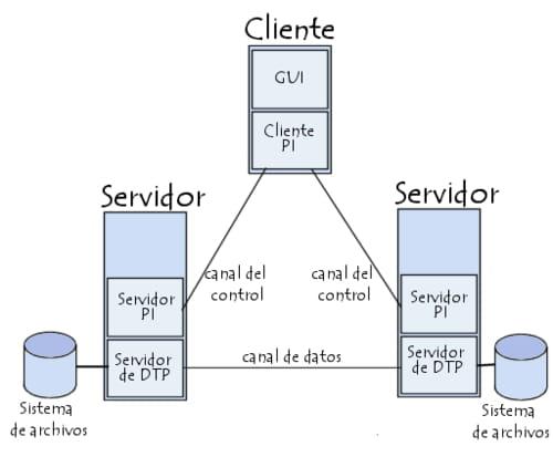Transferencia de datos por FTP entre dos servidores