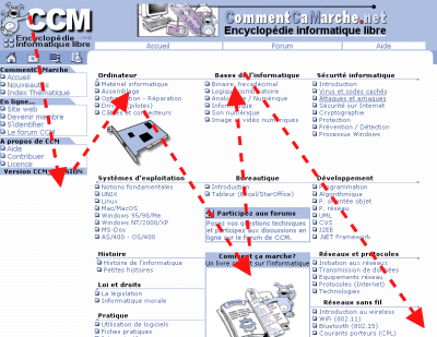 Recorrido visual de páginas web