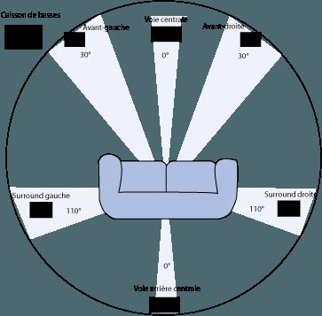 Configuración de un sistema surround 6.1