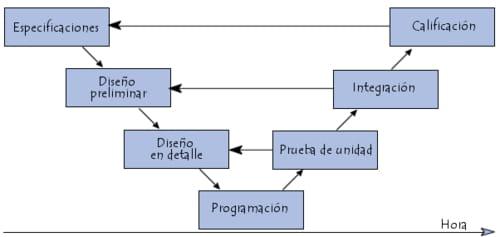 Ciclo de vida V