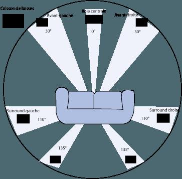 Configuración de un sistema surround 7.1