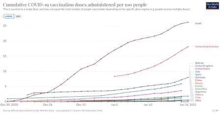 vacunacion covid en el mundo