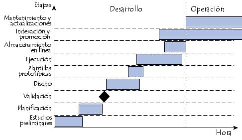 Las etapas del proyecto