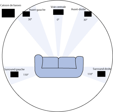 Configuración de un sistema surround 5.1