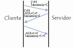 Inundación TCP/SYN