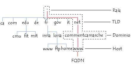 Estructura arbórea para el Sistema de nombre de dominio (DNS)