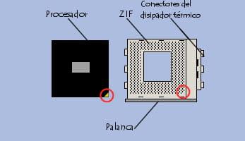 Instalación de un procesador en un socket ZIF
