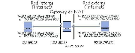 Principio de conversión de direcciones de red