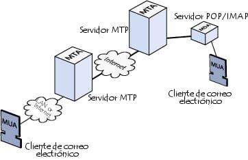 Diagrama esquemático de los MTA-MDA-MUA