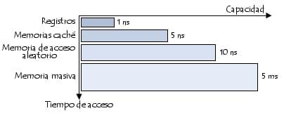 Tiempo de acceso y capacidad de los diferentes tipos de memoria